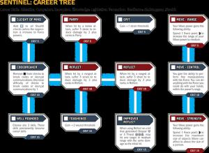 swrpg beginner career